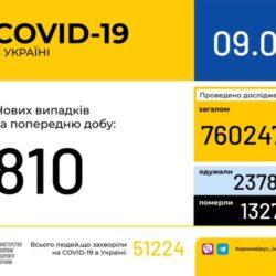 В Україні зафіксували 810 нових випадків COVID-19