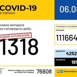 В Україні зафіксовано 1318 нових випадків коронавірусної хвороби COVID-19 — це антирекорд з кількості захворівших на добу.