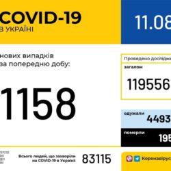 В Україні зафіксовано 1 158 нових випадків коронавірусної хвороби COVID-19.