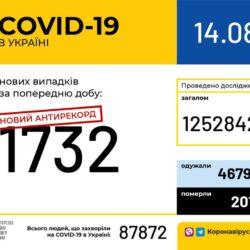 В Україні зафіксовано 1732 нові випадки COVID-19