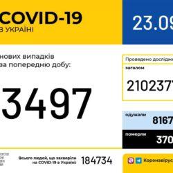 COVID-19: в Україні зафіксовано 3497 випадків захворювання