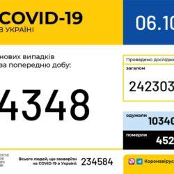 COVID-19: в Україні виявлено 4348 випадків захворювання